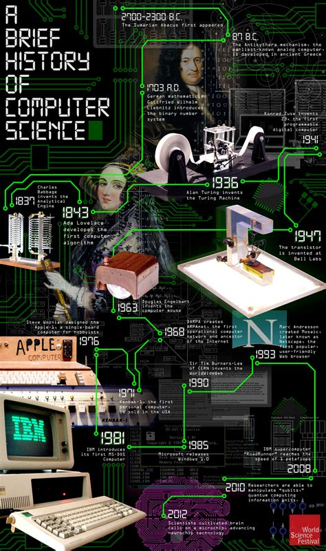 A Brief History Of Computer Science   Visual